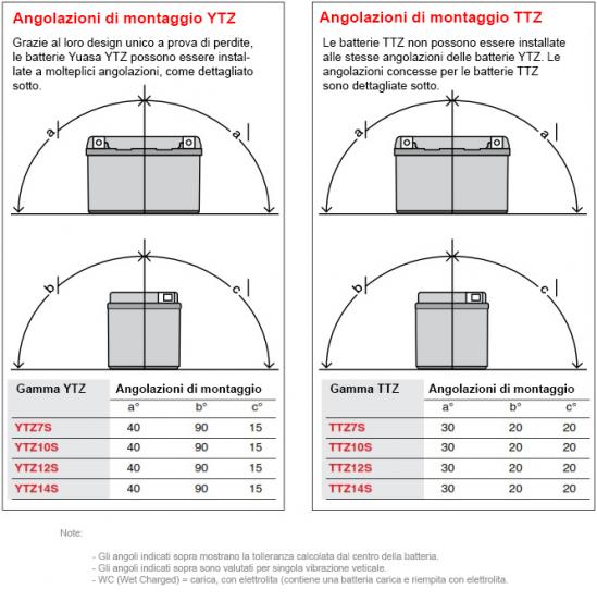 YTZ-Mounting-Angle-it